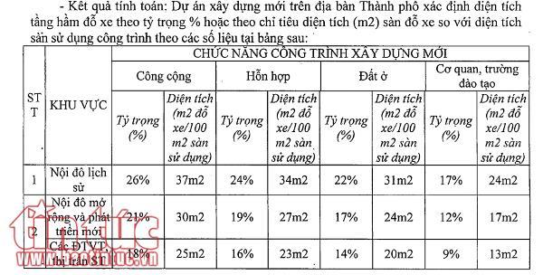Tỷ lệ diện tích hầm để xe sẽ phải tăng khi xây dựng chung cư, trung tâm thương mại tại Hà Nội.