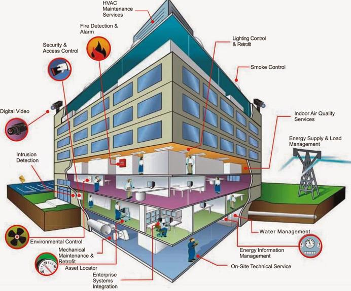 Quy trình quản lý tòa nhà
