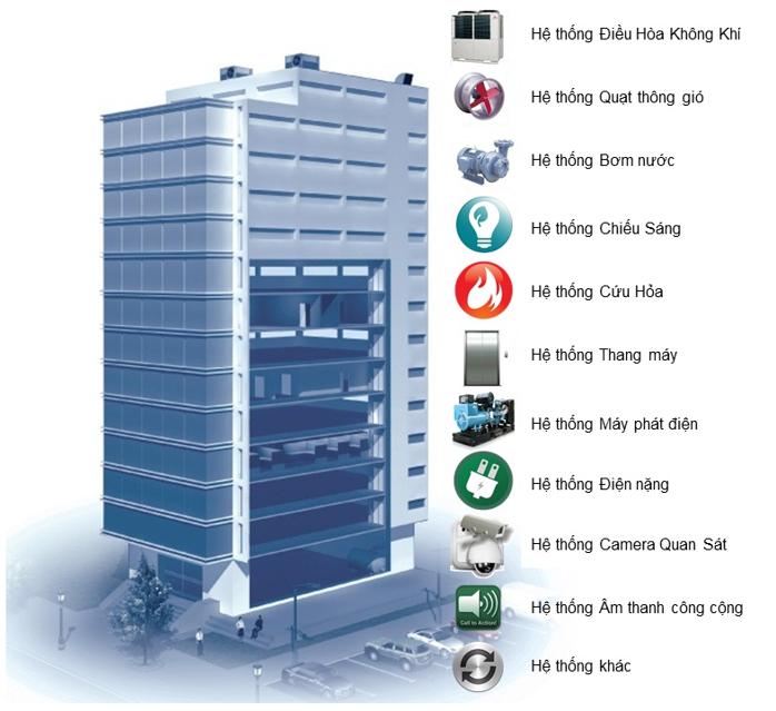 Quy trình quản lý tòa nhà tổng thể